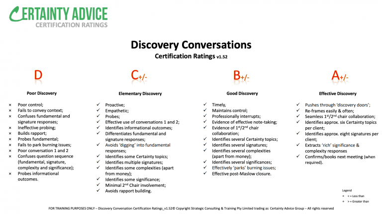 Standards #13 – Discovery conversations Certification Ratings