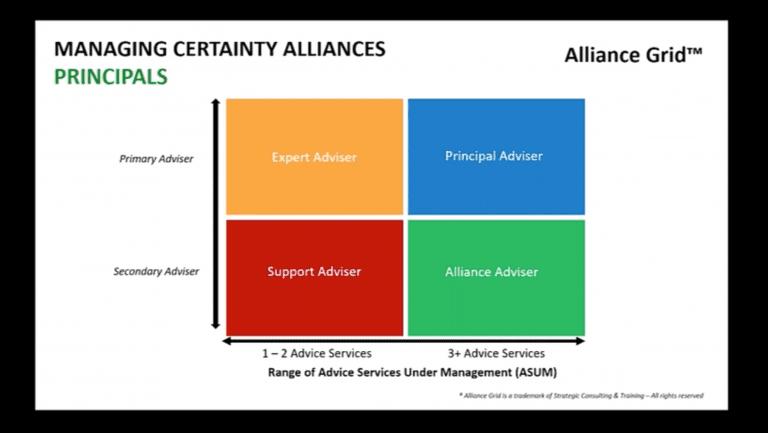 Reine Clemow & Travis Martin – Working Effectively with Alliances