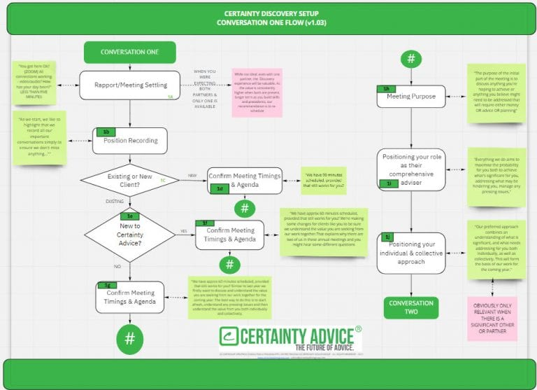 Introducing Discovery Flows – The flowcharts for better Discovery Meetings
