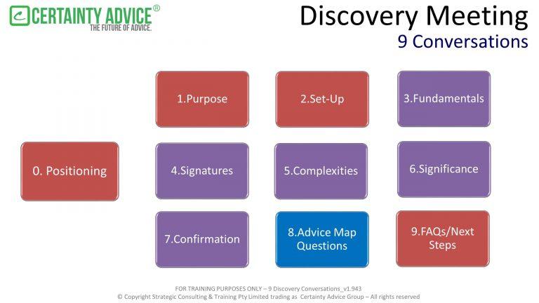 Standards #2A – Discovery Conversation Frameworks